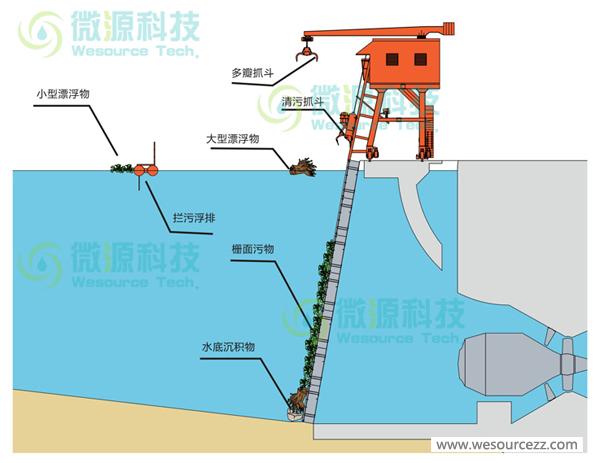 水電站清污設備怎么選